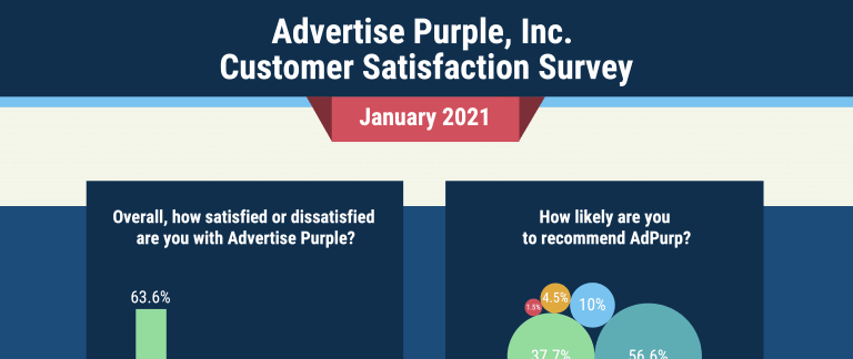 The 2021 AdPurp Customer Survey Results Are In….